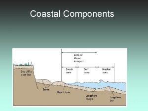 Coastal Components GLY 2030 C 1 Coastal Processes