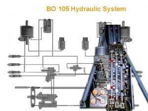BO 105 Hydraulic System LOCATION OF HYDRAULIC BOOSTER
