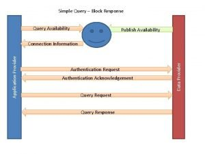 Simple Query Block Response Query Availability Publish Availability