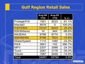 Gulf Region Retail Sales 1 Retail Sales Houston