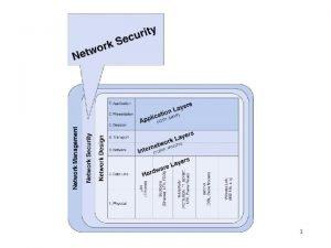 1 Configuration Management Fault Management Performance Management Accounting