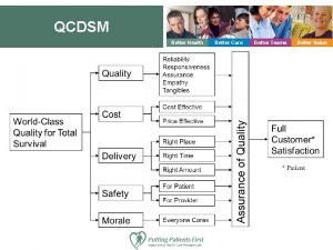 QCDSM Better Health Better Care Better Teams Better