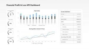 Financial Profit Loss KPI Dashboard Open Index Gross