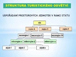 STRUKTURA TURISTICKHO ODVTV USPODN PROSTOROVCH JEDNOTEK V RMCI