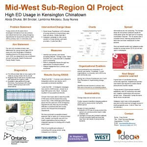 MidWest SubRegion QI Project High ED Usage in