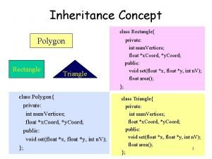 Inheritance Concept class Rectangle Polygon Rectangle private int
