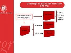 Metodologa de elaboracin de la nueva RPT PAS