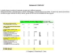 Richieste di COMPASS La tabella fornisce la scedula