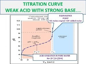 TITRATION CURVE WEAK ACID WITH STRONG BASE MGKP