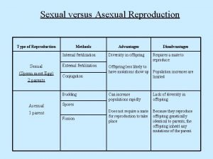 Sexual versus Asexual Reproduction Type of Reproduction Sexual