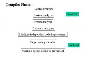 Compiler Phases Source program Lexical analyzer Front End