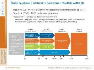 tude de phase II islatravir doravirine rsultats S