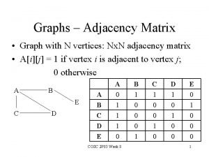 Graphs Adjacency Matrix Graph with N vertices Nx