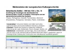 Meilensteine der europischen Kulturgeschichte Griechische Antike 800 bis
