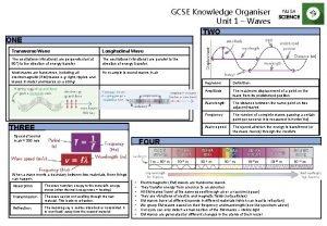 GCSE Knowledge Organiser Unit 1 Waves TWO NUSA
