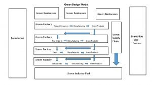 Green Design Model Green Businesses Green Factory Foundation