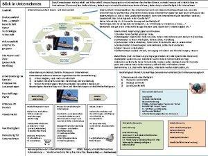 Blick in Unternehmen Umfeld ZieleKompetenzen Makroumfeld und Mikroumfeld