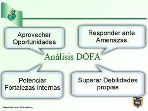 Aprovechar Oportunidades Responder ante Amenazas Anlisis DOFA Potenciar