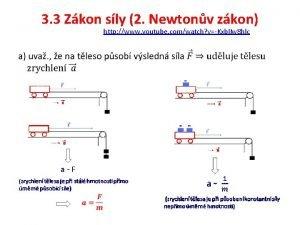 3 3 Zkon sly 2 Newtonv zkon http