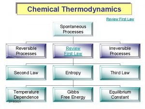 Chemical Thermodynamics Review First Law Spontaneous Processes Reversible