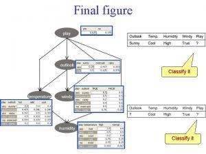 Final figure Classify it Classification I Classify it