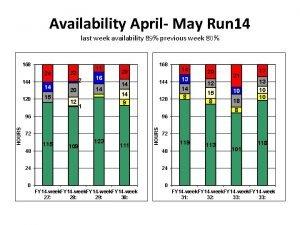 Availability April May Run 14 last week availability