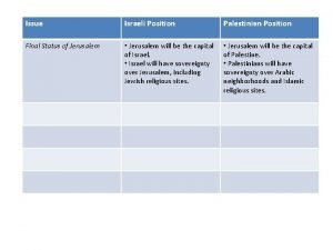 Issue Israeli Position Palestinian Position Final Status of