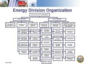 Energy Division Organization Deputy Executive Director Edward Randolph