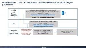 Operatividad COVID 19 Cuarentena Decreto 1000 0273 de