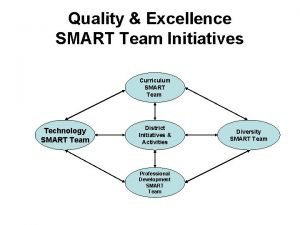 Quality Excellence SMART Team Initiatives Curriculum SMART Team