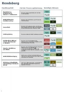 Rendsburg Handlungsfeld Ziel der Prozessoptimierung Registrierung Unterbringung Wohnen