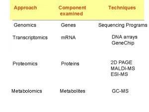 Approach Component examined Techniques Genomics Genes Transcriptomics m