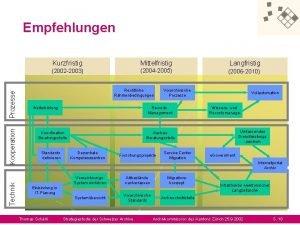 Technik Kooperation Prozesse Empfehlungen Kurzfristig Mittelfristig 2002 2003