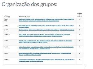 Organizao dos grupos Nmero de usurios Grupos 8