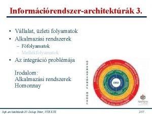 Informcirendszerarchitektrk 3 Vllalat zleti folyamatok Alkalmazsi rendszerek Ffolyamatok