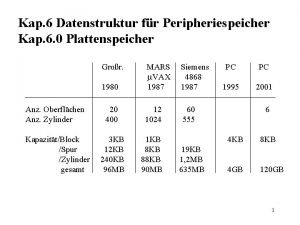 Kap 6 Datenstruktur fr Peripheriespeicher Kap 6 0