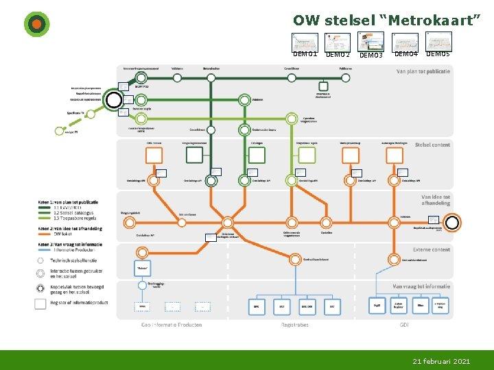 OW stelsel Metrokaart DEMO 1 DEMO 2 DEMO