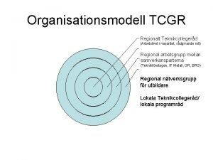 Organisationsmodell TCGR Regionalt Teknikcollegerd Arbetslivet i majoritet rdgivande