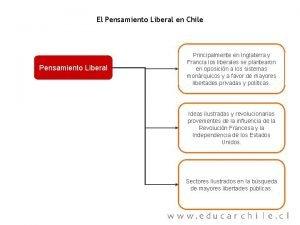 El Pensamiento Liberal en Chile Pensamiento Liberal Principalmente