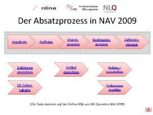 Der Absatzprozess in NAV 2009 Angebote Auftrge Debitoren