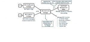 Open Stack APIs keystone nova etc B NDS