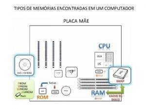 TIPOS DE MEMRIAS ENCONTRADAS EM UM COMPUTADOR Partindo