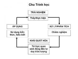 Chu Trnh hc 6 Bc Chu trnh Bi
