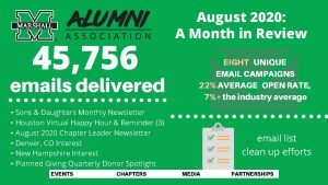 45 756 emails delivered August 2020 A Month