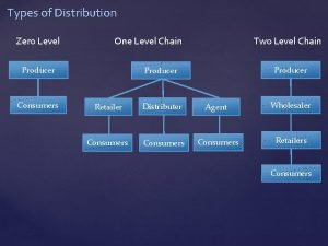 Types of Distribution Zero Level One Level Chain
