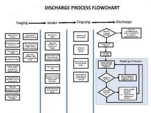 DISCHARGE PROCESS FLOWCHART Staging Develop Phone Interview Develop