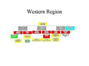 Western Region West Gas Fundamentals Western Region Duties