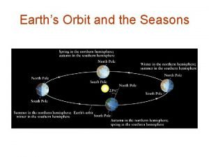 Earths Orbit and the Seasons Seasons on the