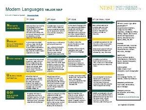 Modern Languages MAJOR MAP NAVIGATE COURSEWORK DEVELOP SKILLS