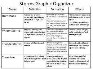 Storms Graphic Organizer Storm Hurricanes Winter Storms Definition